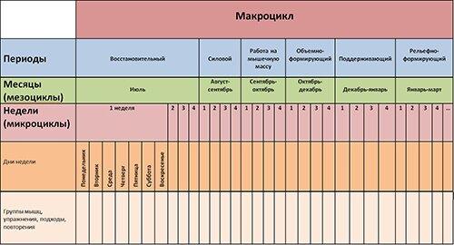 Переодизация и цикличность в таблице